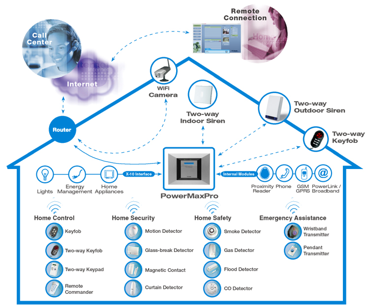 Visonic_Powermax_Pro_System_Layout